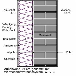 Schema Außendämmung mit Wärmedämm-Verbundsystem