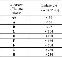 Anlage_10_Tabelle_Energieeffizienzklassen