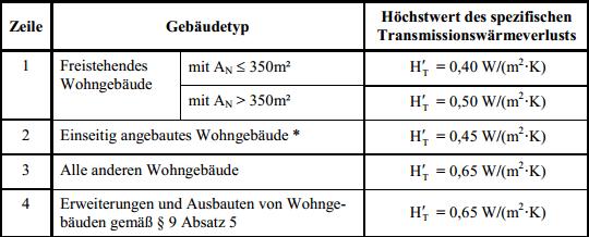 Anlage_1_Tabelle2_EnEV_20014