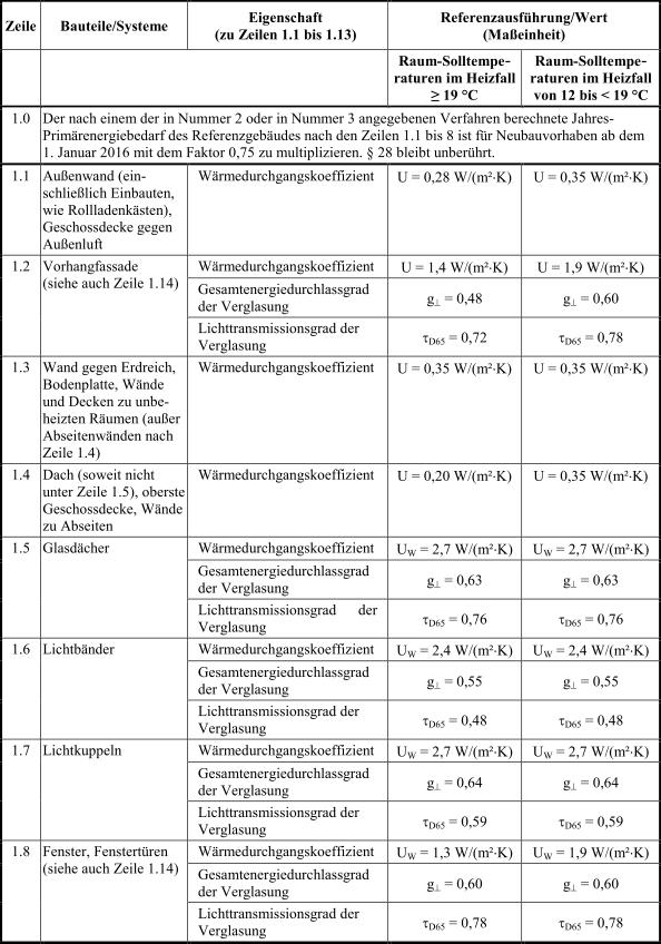 Anlage_2_Tabelle1_1_EnEV_2014