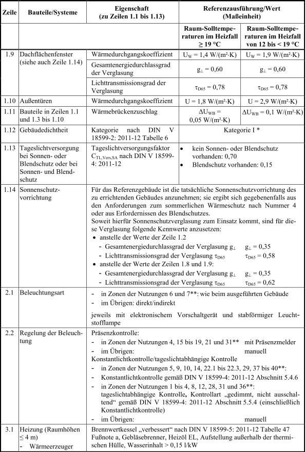 Anlage_2_Tabelle1_2_EnEV_2014
