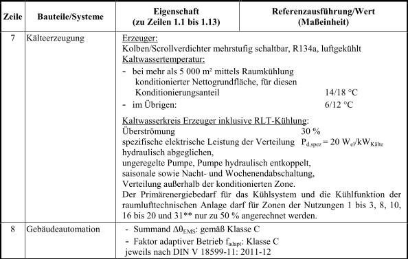 Anlage_2_Tabelle1_5_EnEV_2014