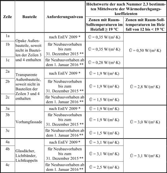 Anlage_2_Tabelle2_EnEV_2014