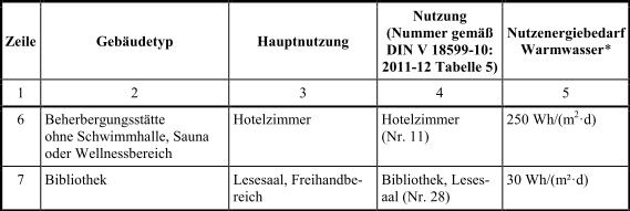 Anlage_2_Tabelle4_2_EnEV_2014