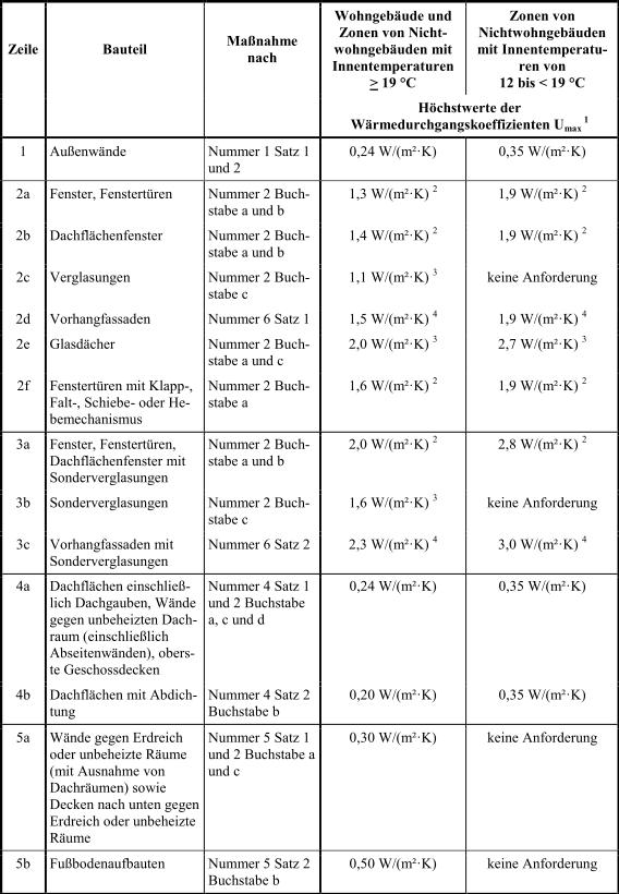Anlage_3_Tabelle1_1_EnEV_2014