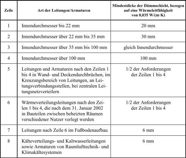 Anlage_5_Tabelle1_EnEV_2014