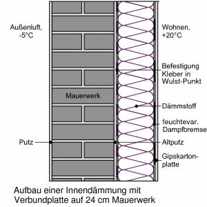Aufbau einer innen gedämmten Wand