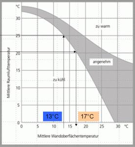 Akzeptierte Luft- und Oberflächentemperaturen