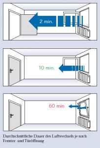 Lüftungsdauer bei verschiedenen Methoden (Grafik: Energieagentur NRW)