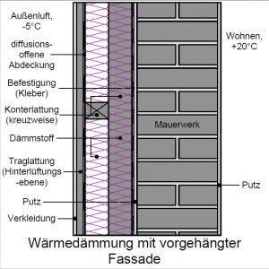 Wärmedämmung mit hinterlüfteter Fassade