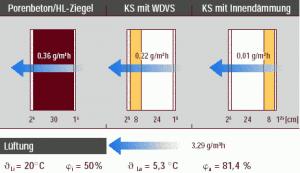 Wasserdampfdiffusion durch verschiedene Außenwandkonstruktionen, Abb.: Impulsprogramm Hessen
