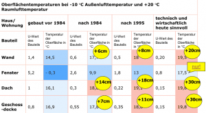 Steigerung der Oberflächentemperatur durch Außendämmung
