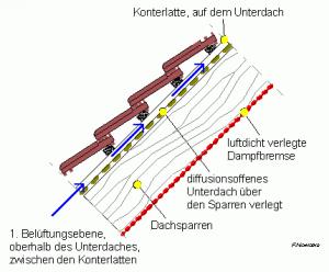 Schnitt durch einen Dachaufbau mit diffusionsoffenem Unterdach