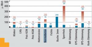 Die Wasserdampfdiffusion ist abhängig vom Diffusionswiderstand der Baustoffe. Abb.: Impulsprogramm Hessen