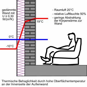 Gute Wärmedämmung: Voraussetzung für eine hohe Oberflächentemperatur und Grundlage thermischer Behaglichkeit