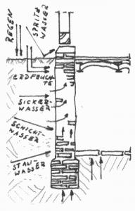 Einfluss von Wasser auf das Kellermauerwerk