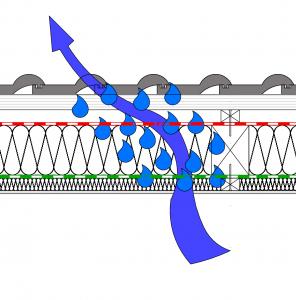 Eine Leckage in der Dampfbremse führt zum massenhaften Eindringen von Wasserdampf