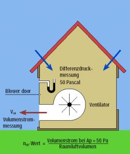 Prinzip der Luftdichtheitsmessung